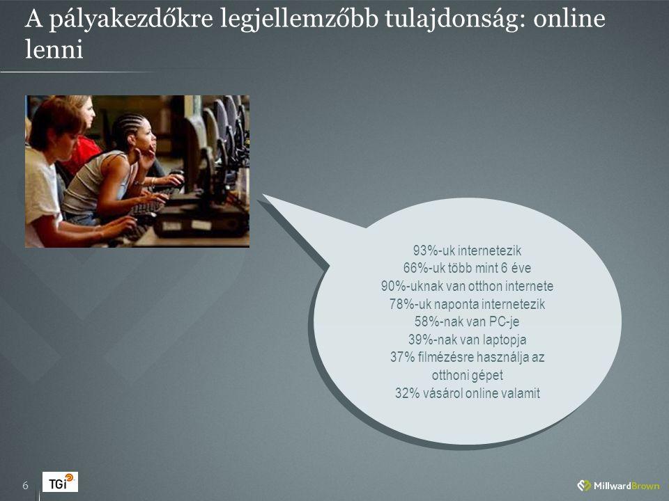 A pályakezdőkre legjellemzőbb tulajdonság: online lenni 6 93%-uk internetezik 66%-uk több mint 6 éve 90%-uknak van otthon internete 78%-uk naponta internetezik 58%-nak van PC-je 39%-nak van laptopja 37% filmézésre használja az otthoni gépet 32% vásárol online valamit 93%-uk internetezik 66%-uk több mint 6 éve 90%-uknak van otthon internete 78%-uk naponta internetezik 58%-nak van PC-je 39%-nak van laptopja 37% filmézésre használja az otthoni gépet 32% vásárol online valamit