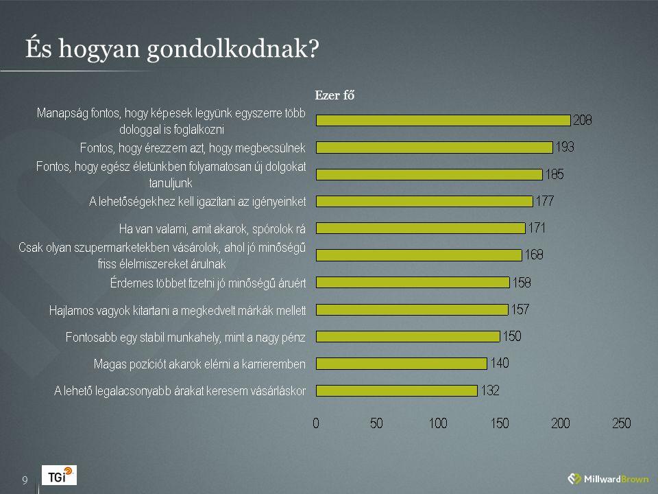 És hogyan fogyasztanak?* 10 *A lakosságtól szignifikánsan eltérő fogyasztási szokások, Choices SCAN analízis részlet – top 15 kategória index alapján