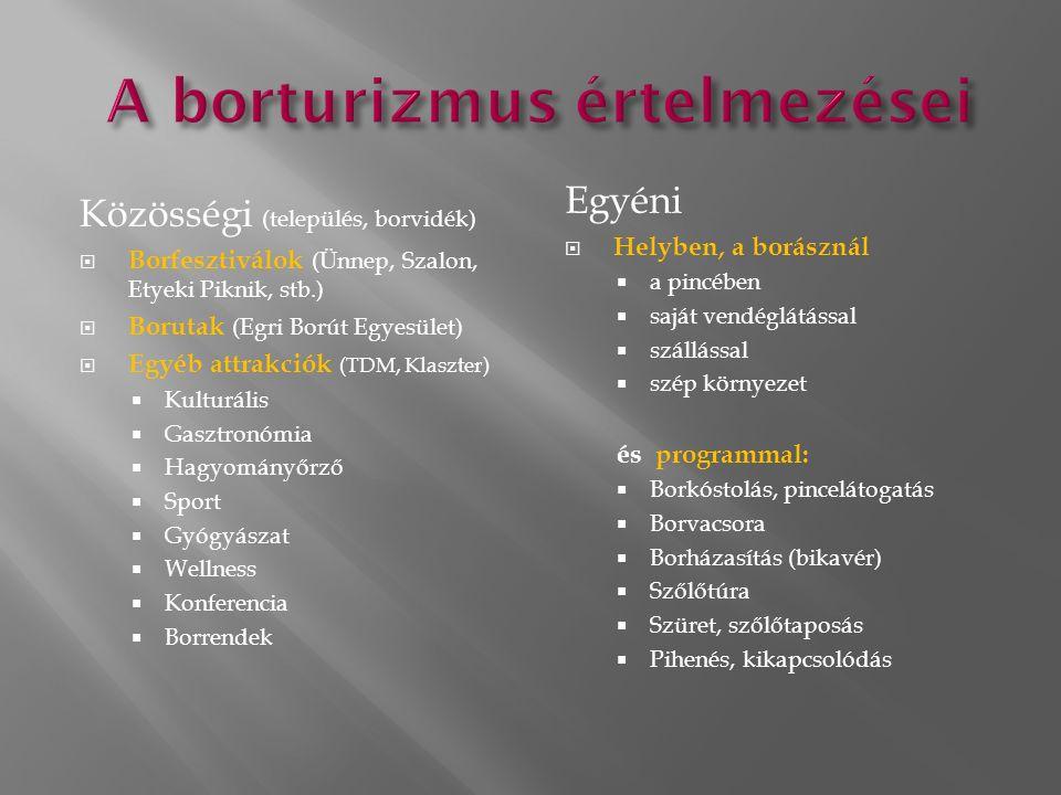 Közösségi (település, borvidék)  Borfesztiválok (Ünnep, Szalon, Etyeki Piknik, stb.)  Borutak (Egri Borút Egyesület)  Egyéb attrakciók (TDM, Klaszter)  Kulturális  Gasztronómia  Hagyományőrző  Sport  Gyógyászat  Wellness  Konferencia  Borrendek Egyéni  Helyben, a borásznál  a pincében  saját vendéglátással  szállással  szép környezet és programmal:  Borkóstolás, pincelátogatás  Borvacsora  Borházasítás (bikavér)  Szőlőtúra  Szüret, szőlőtaposás  Pihenés, kikapcsolódás