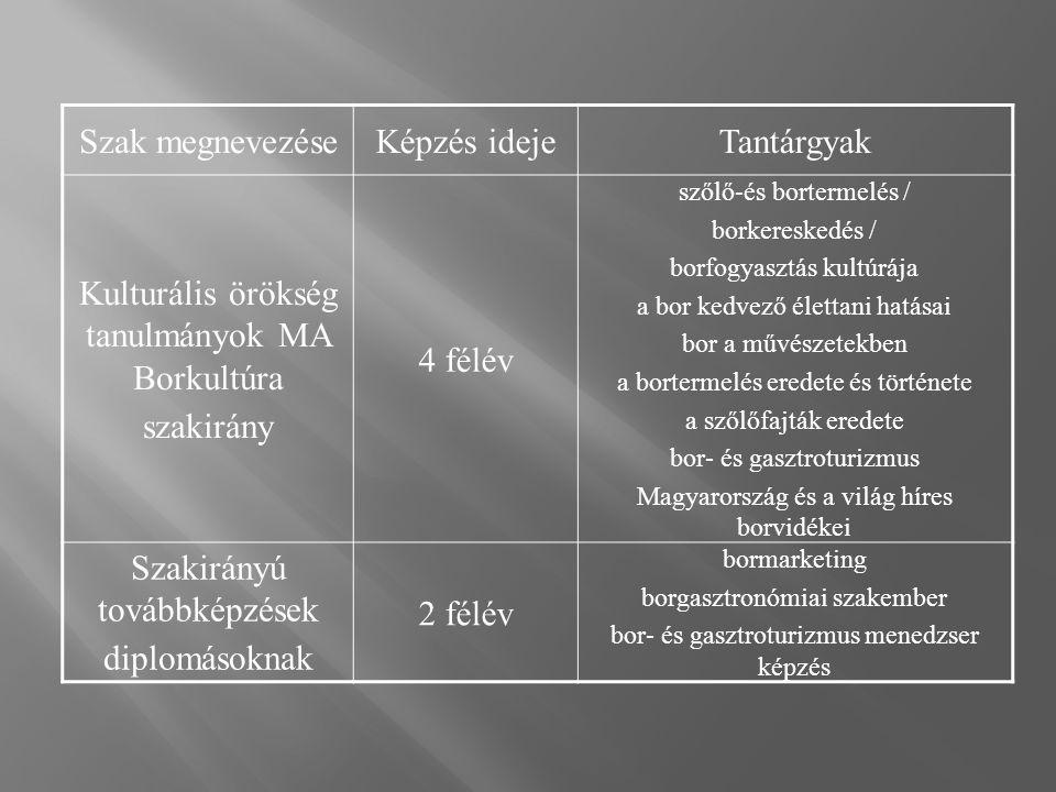 Szak megnevezéseKépzés idejeTantárgyak Kulturális örökség tanulmányok MA Borkultúra szakirány 4 félév szőlő-és bortermelés / borkereskedés / borfogyasztás kultúrája a bor kedvező élettani hatásai bor a művészetekben a bortermelés eredete és története a szőlőfajták eredete bor- és gasztroturizmus Magyarország és a világ híres borvidékei Szakirányú továbbképzések diplomásoknak 2 félév bormarketing borgasztronómiai szakember bor- és gasztroturizmus menedzser képzés