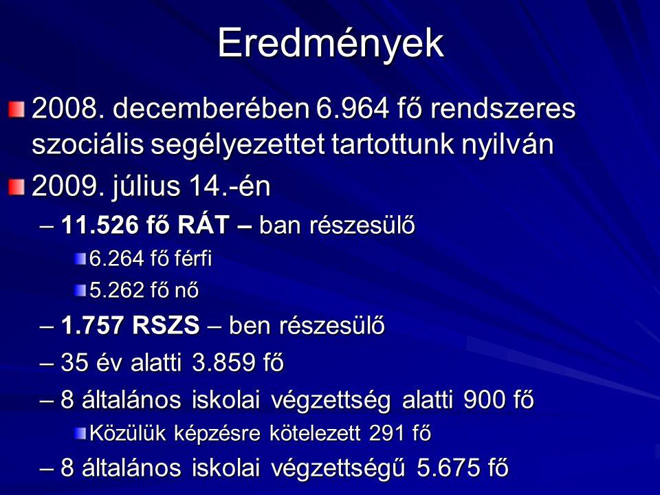 Eredmények 2008. decemberében 6.964 fő rendszeres szociális segélyezettet tartottunk nyilván 2009. július 14.-én –11.526 fő RÁT – ban részesülő 6.264