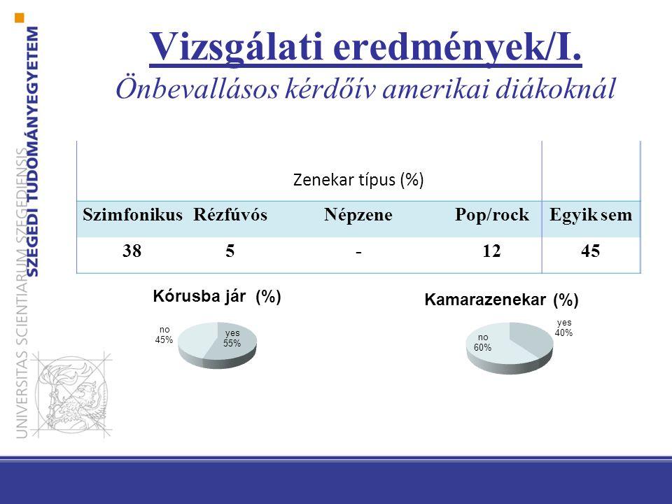 Zenekar típus (%) SzimfonikusRézfúvósNépzenePop/rockEgyik sem 385-1245 Vizsgálati eredmények/I.
