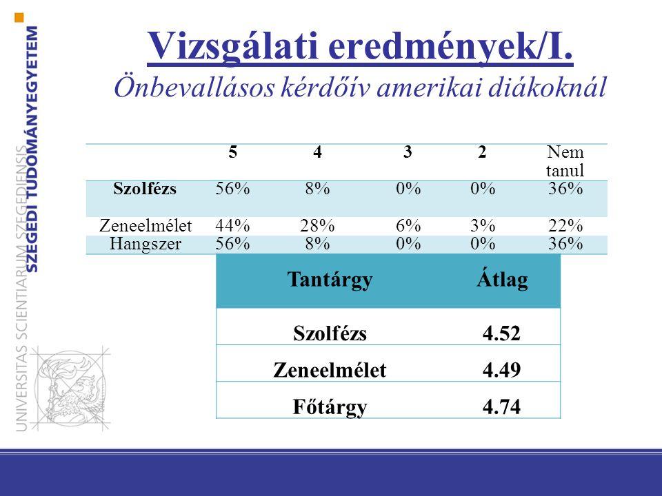 5432Nem tanul Szolfézs56%8%0% 36% Zeneelmélet44%28%6%3%22% Hangszer56%8%0% 36% TantárgyÁtlag Szolfézs4.52 Zeneelmélet4.49 Főtárgy4.74 Vizsgálati eredmények/I.