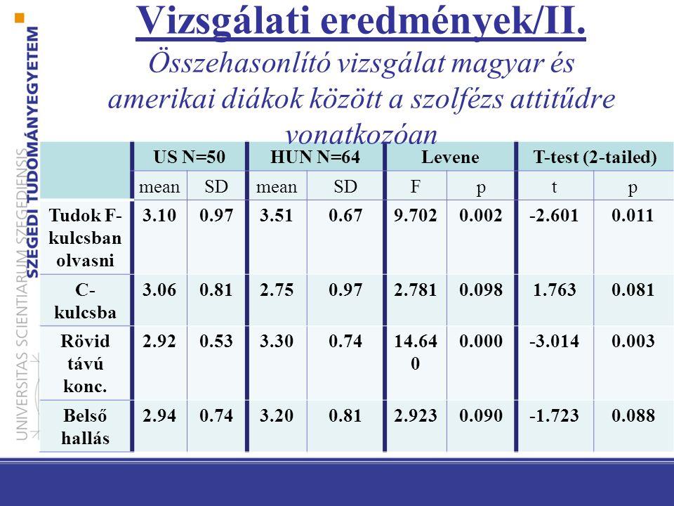 US N=50HUN N=64LeveneT-test (2-tailed) meanSDmeanSDFptp Tudok F- kulcsban olvasni 3.100.973.510.679.7020.002-2.6010.011 C- kulcsba 3.060.812.750.972.7810.0981.7630.081 Rövid távú konc.