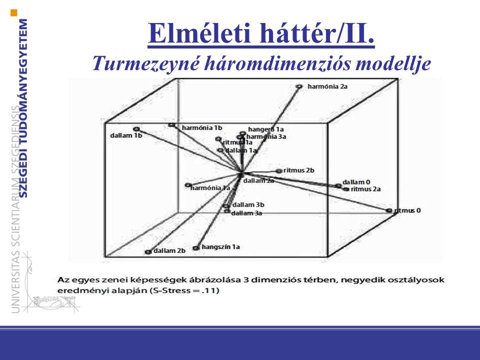 Elméleti háttér/II. Turmezeyné háromdimenziós modellje