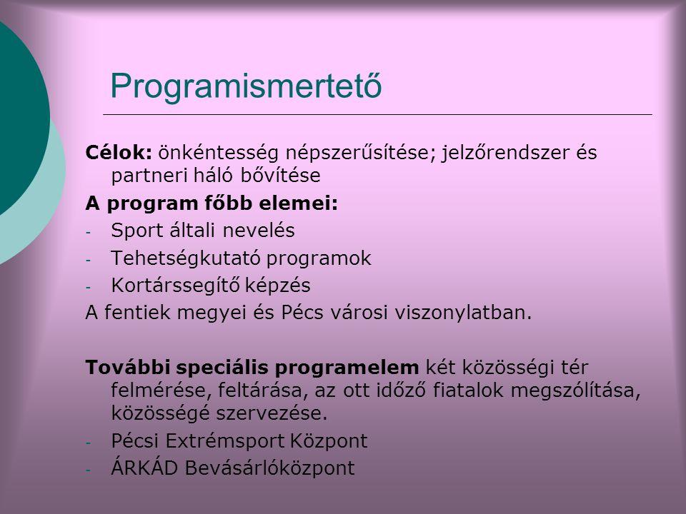 Programismertető Célok: önkéntesség népszerűsítése; jelzőrendszer és partneri háló bővítése A program főbb elemei: - Sport általi nevelés - Tehetségkutató programok - Kortárssegítő képzés A fentiek megyei és Pécs városi viszonylatban.