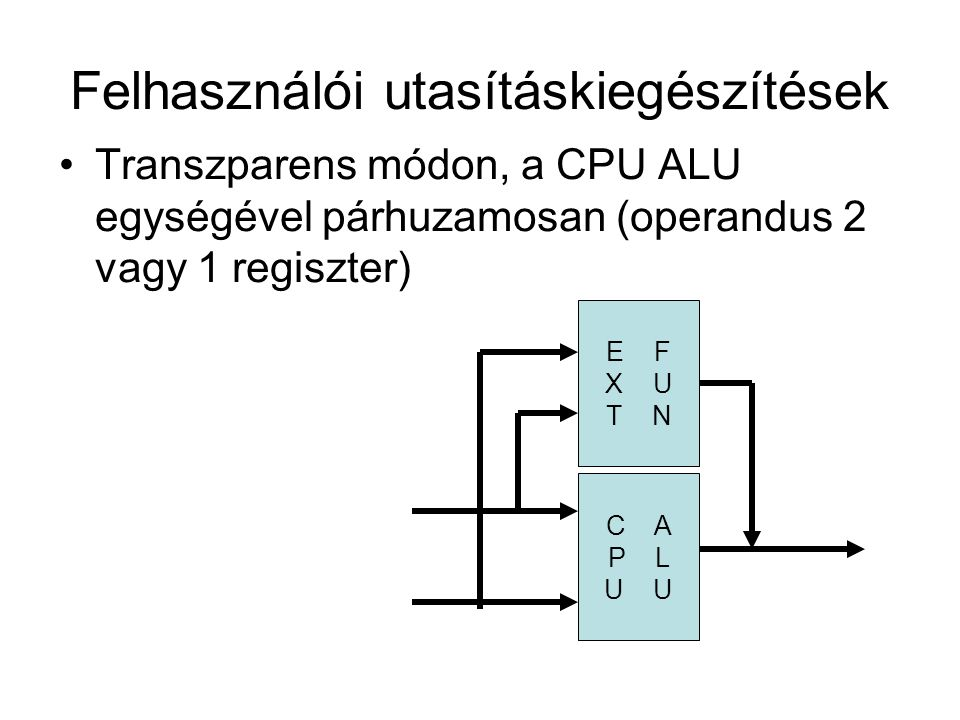 Felhasználói utasításkiegészítések Transzparens módon, a CPU ALU egységével párhuzamosan (operandus 2 vagy 1 regiszter) C A P L U E F X U T N