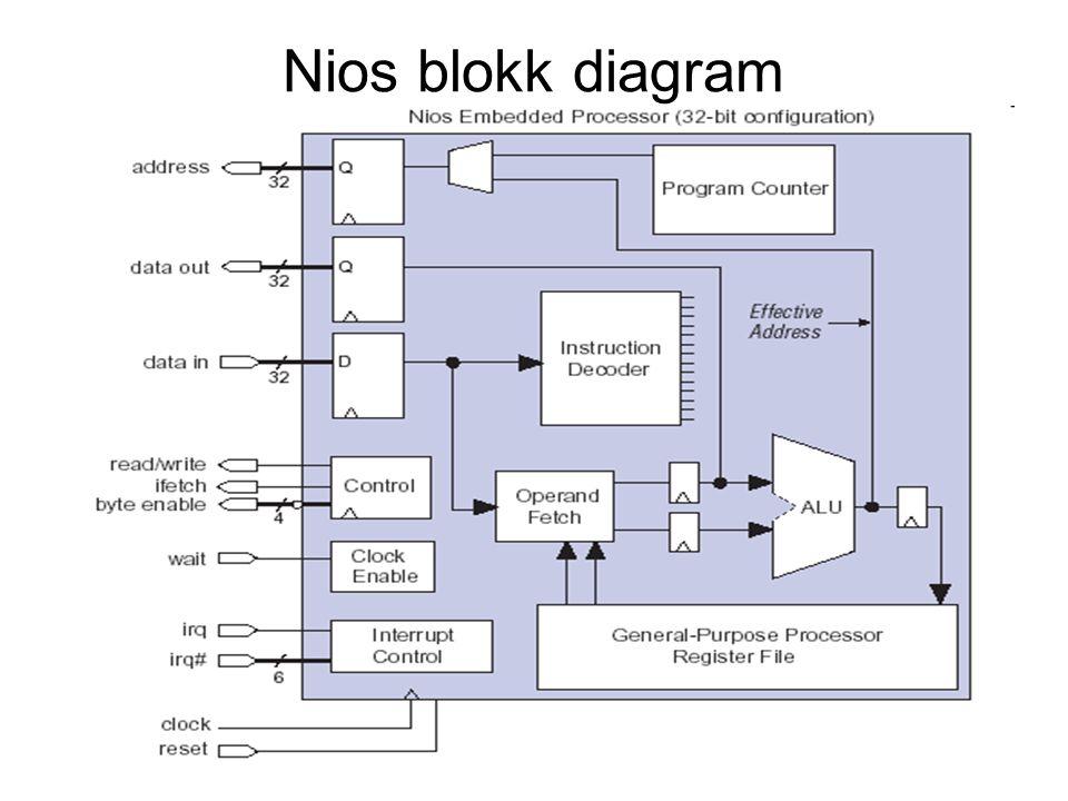Nios blokk diagram