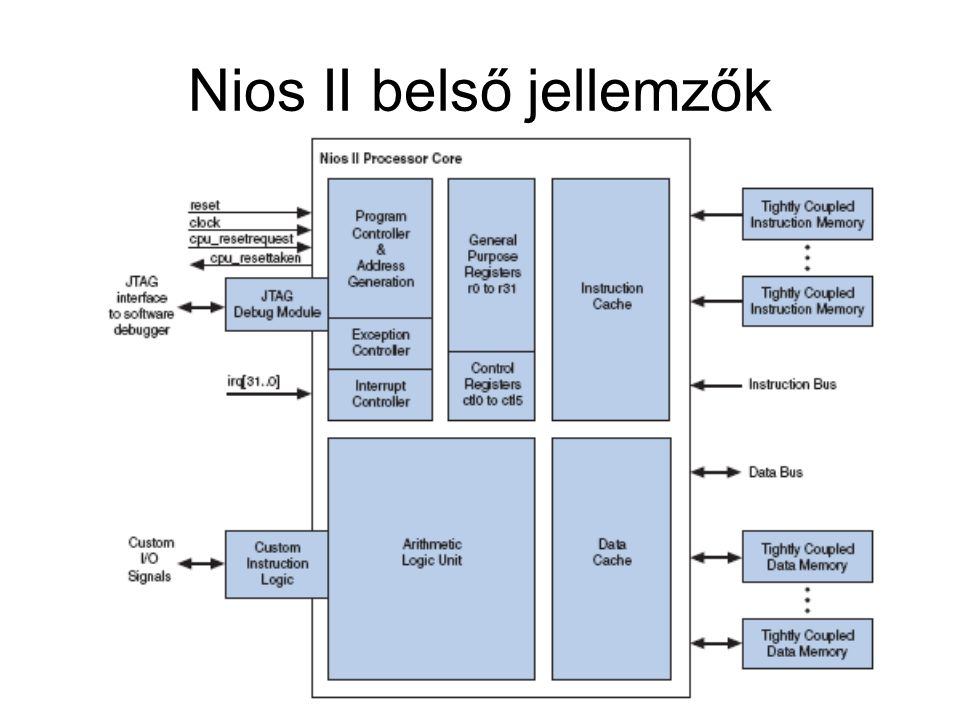 Nios II belső jellemzők