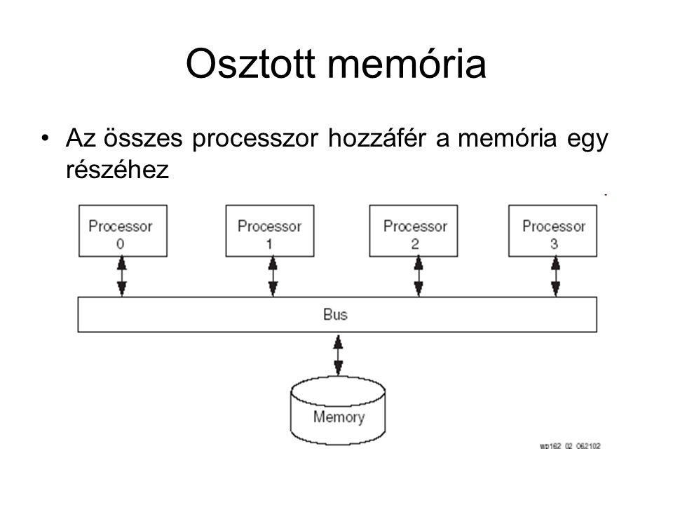 Osztott memória Az összes processzor hozzáfér a memória egy részéhez