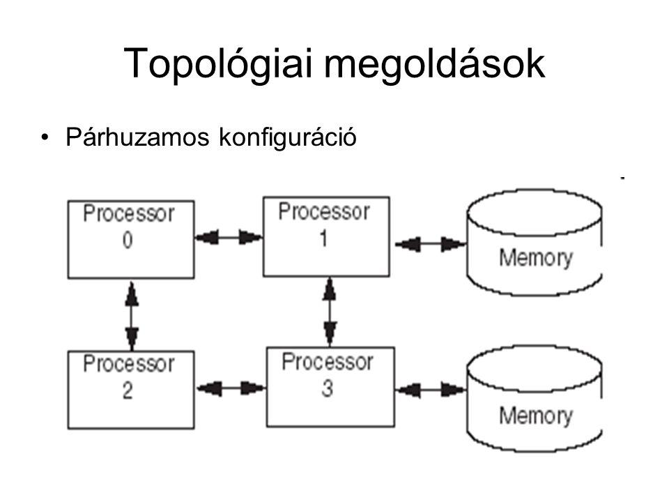 Topológiai megoldások Párhuzamos konfiguráció