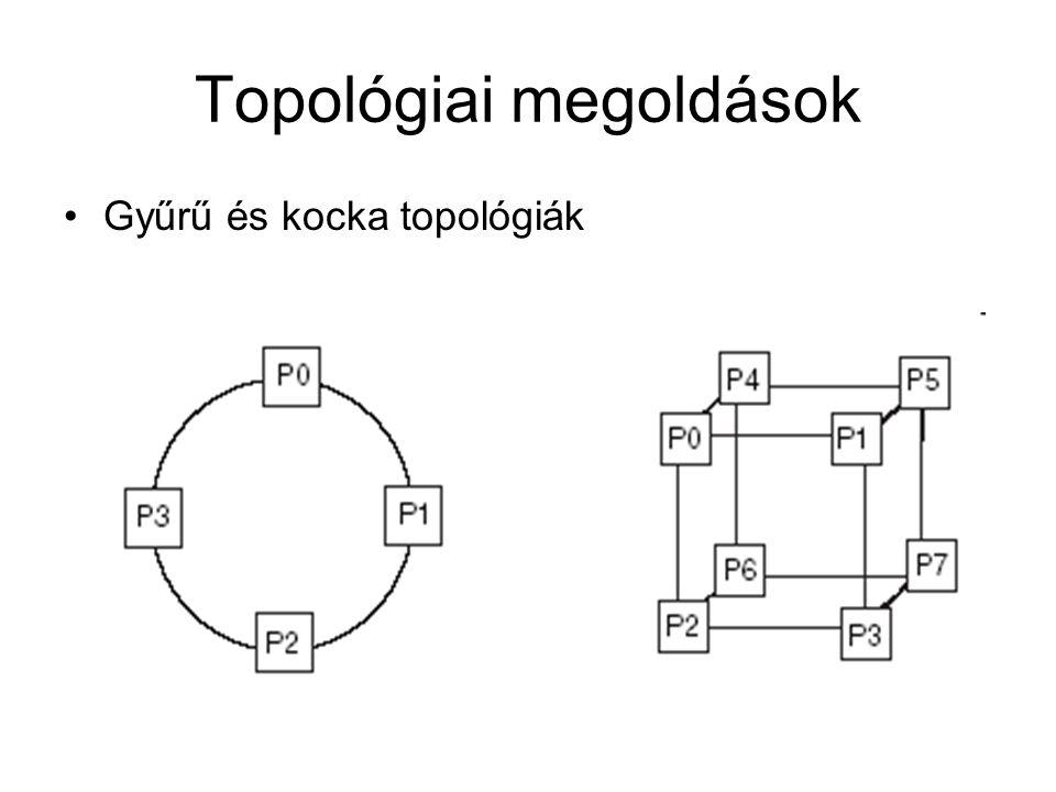 Topológiai megoldások Gyűrű és kocka topológiák