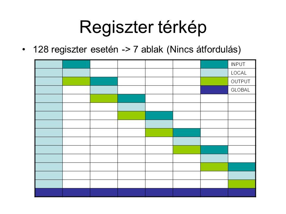 Regiszter térkép 128 regiszter esetén -> 7 ablak (Nincs átfordulás) INPUT LOCAL OUTPUT GLOBAL
