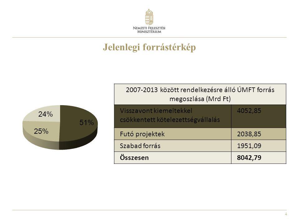 4 Jelenlegi forrástérkép 2007-2013 között rendelkezésre álló ÚMFT forrás megoszlása (Mrd Ft) Visszavont kiemeltekkel csökkentett kötelezettségvállalás 4052,85 Futó projektek2038,85 Szabad forrás1951,09 Összesen8042,79