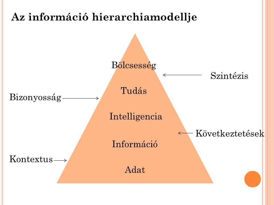 Az információ hierarchiamodellje Bölcsesség Tudás Intelligencia Információ Adat Bizonyosság Kontextus Szintézis Következtetések