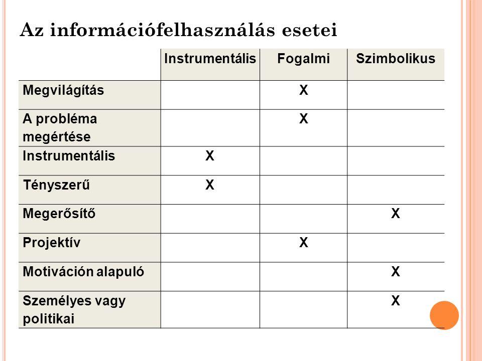 Az információfelhasználás esetei InstrumentálisFogalmiSzimbolikus MegvilágításX A probléma megértése X InstrumentálisX TényszerűX MegerősítőX Projektí