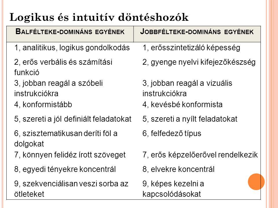 Logikus és intuitív döntéshozók B ALFÉLTEKE - DOMINÁNS EGYÉNEK J OBBFÉLTEKE - DOMINÁNS EGYÉNEK 1, analitikus, logikus gondolkodás1, erősszintetizáló képesség 2, erős verbális és számítási funkció 2, gyenge nyelvi kifejezőkészség 3, jobban reagál a szóbeli instrukciókra 3, jobban reagál a vizuális instrukciókra 4, konformistább4, kevésbé konformista 5, szereti a jól definiált feladatokat5, szereti a nyílt feladatokat 6, szisztematikusan deríti föl a dolgokat 6, felfedező típus 7, könnyen felidéz írott szöveget7, erős képzelőerővel rendelkezik 8, egyedi tényekre koncentrál8, elvekre koncentrál 9, szekvenciálisan veszi sorba az ötleteket 9, képes kezelni a kapcsolódásokat