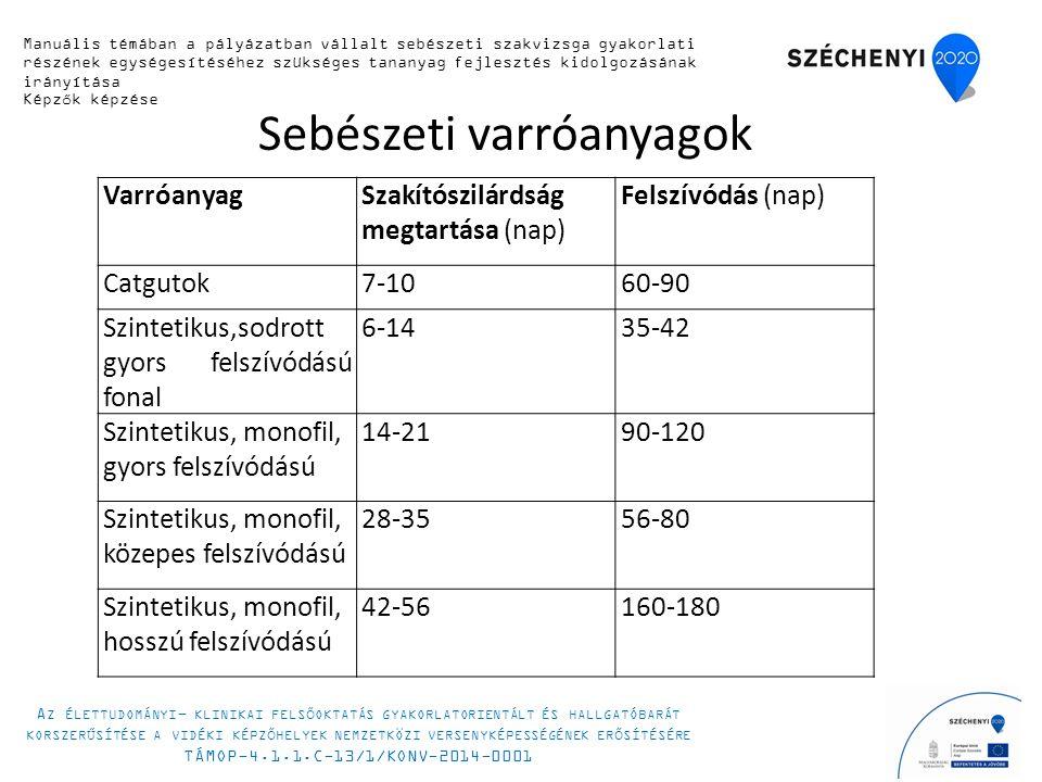 Sebészeti varróanyagok VarróanyagSzakítószilárdság megtartása (nap) Felszívódás (nap) Catgutok7-1060-90 Szintetikus,sodrott gyors felszívódású fonal 6-1435-42 Szintetikus, monofil, gyors felszívódású 14-2190-120 Szintetikus, monofil, közepes felszívódású 28-3556-80 Szintetikus, monofil, hosszú felszívódású 42-56160-180 Manuális témában a pályázatban vállalt sebészeti szakvizsga gyakorlati részének egységesítéséhez szükséges tananyag fejlesztés kidolgozásának irányítása Képzők képzése A Z ÉLETTUDOMÁNYI - KLINIKAI FELSŐOKTATÁS GYAKORLATORIENTÁLT ÉS HALLGATÓBARÁT KORSZERŰSÍTÉSE A VIDÉKI KÉPZŐHELYEK NEMZETKÖZI VERSENYKÉPESSÉGÉNEK ERŐSÍTÉSÉRE TÁMOP-4.1.1.C-13/1/KONV-2014-0001