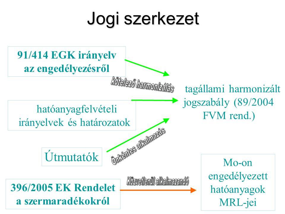 Jogi szerkezet hatóanyagfelvételi irányelvek és határozatok Útmutatók 91/414 EGK irányelv az engedélyezésről tagállami harmonizált jogszabály (89/2004 FVM rend.) 396/2005 EK Rendelet a szermaradékokról Mo-on engedélyezett hatóanyagok MRL-jei