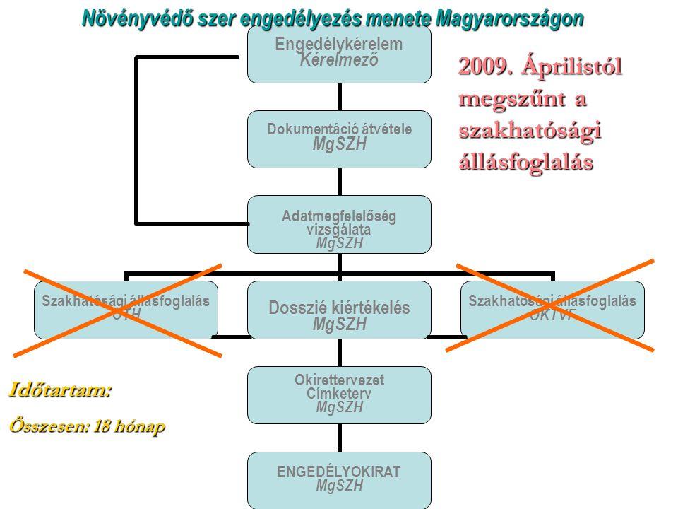 Növényvédő szer engedélyezés menete Magyarországon Időtartam: Összesen: 18 hónap 2009.