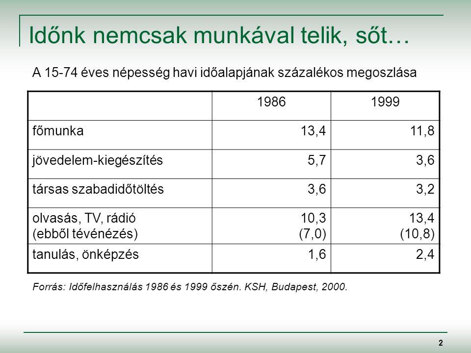2 Időnk nemcsak munkával telik, sőt… 19861999 főmunka13,411,8 jövedelem-kiegészítés5,73,6 társas szabadidőtöltés3,63,2 olvasás, TV, rádió (ebből tévénézés) 10,3 (7,0) 13,4 (10,8) tanulás, önképzés1,62,4 A 15-74 éves népesség havi időalapjának százalékos megoszlása Forrás: Időfelhasználás 1986 és 1999 őszén.