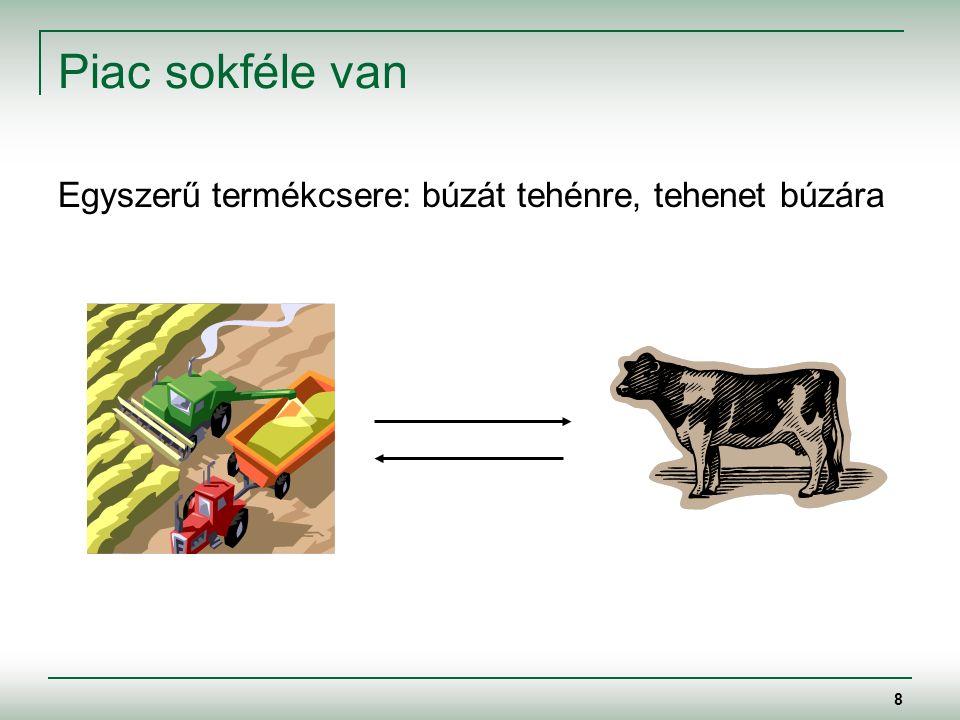 8 Piac sokféle van Egyszerű termékcsere: búzát tehénre, tehenet búzára