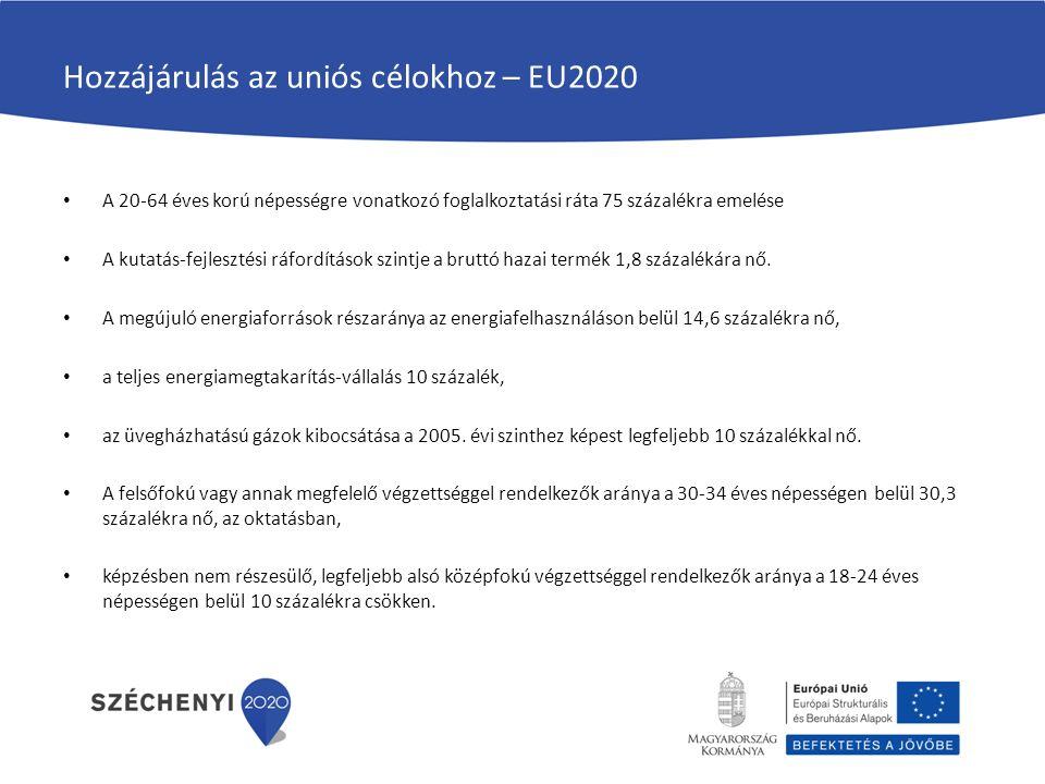 Hozzájárulás az uniós célokhoz – EU2020 A 20-64 éves korú népességre vonatkozó foglalkoztatási ráta 75 százalékra emelése A kutatás-fejlesztési ráfordítások szintje a bruttó hazai termék 1,8 százalékára nő.