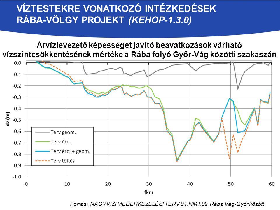 Árvízlevezető képességet javító beavatkozások várható vízszintcsökkentésének mértéke a Rába folyó Győr-Vág közötti szakaszán VÍZTESTEKRE VONATKOZÓ INTÉZKEDÉSEK RÁBA-VÖLGY PROJEKT (KEHOP-1.3.0) Forrás: NAGYVÍZI MEDERKEZELÉSI TERV 01.NMT.09.