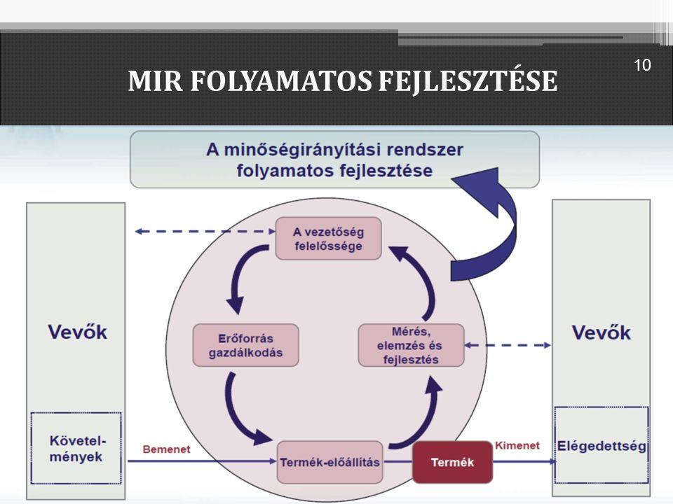 MIR FOLYAMATOS FEJLESZTÉSE 10