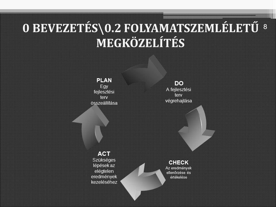 DO A fejlesztési terv végrehajtása CHECK Az eredmények ellenőrzése és értékelése ACT Szükséges lépések az elégtelen eredmények kezeléséhez PLAN Egy fejlesztési terv összeállítása 0 BEVEZETÉS\0.2 FOLYAMATSZEMLÉLETŰ MEGKÖZELÍTÉS 8