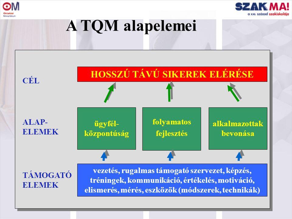 11 A TQM alapelemei HOSSZÚ TÁVÚ SIKEREK ELÉRÉSE CÉL ALAP- ELEMEK ügyfél- központúság folyamatos fejlesztés alkalmazottak bevonása vezetés, rugalmas támogató szervezet, képzés, tréningek, kommunikáció, értékelés, motiváció, elismerés, mérés, eszközök (módszerek, technikák) TÁMOGATÓ ELEMEK