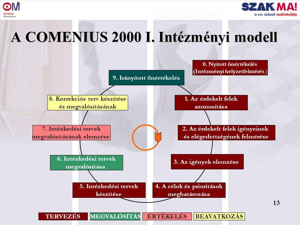 13 A COMENIUS 2000 I. Intézményi modell 0. Nyitott önértékelés (Intézményi helyzetfelmérés.) 1. Az érdekelt felek azonosítása 3. Az igények elemzése 2