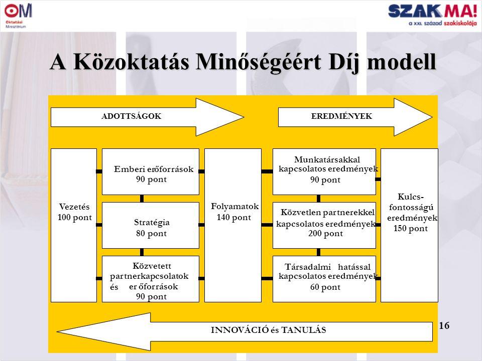 16 A Közoktatás Minőségéért Díj modell 16 Vezetés 100pont Emberierőforrások 90pont 90pont Stratégia 80pont Közvetett partnerkapcsolatok és erőforrások
