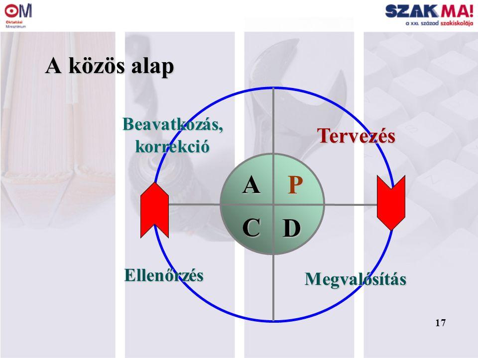 17 A közös alap C P D A Tervezés Megvalósítás Beavatkozás,korrekció Ellenőrzés 17