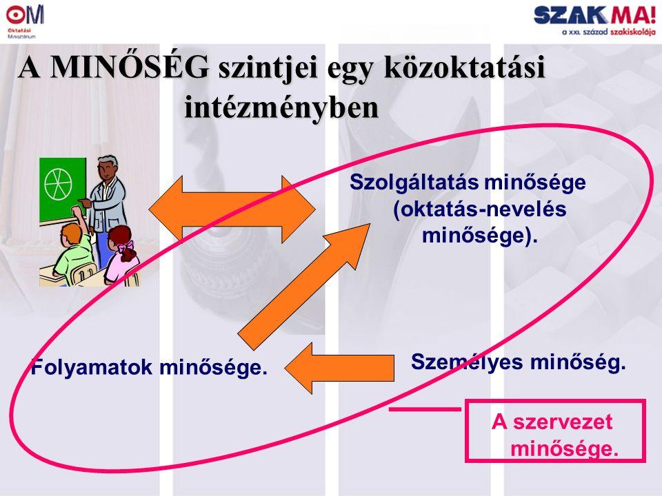4 A MINŐSÉG szintjei egy közoktatási intézményben Szolgáltatás minősége (oktatás-nevelés minősége). Folyamatok minősége. Személyes minőség. A szerveze