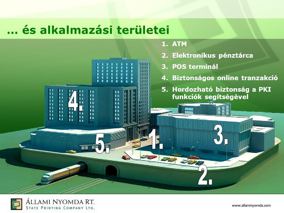1.ATM 2.Elektronikus pénztárca 3.POS terminál 4.Biztonságos online tranzakció 5.Hordozható biztonság a PKI funkciók segítségével … és alkalmazási területei