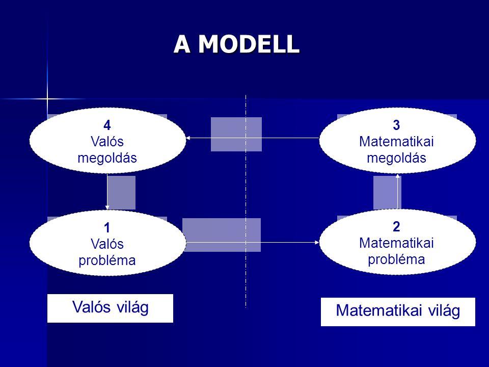A MODELL 3 Matematikai megoldás 4 Valós megoldás 2 Matematikai probléma 1 Valós probléma Valós világ Matematikai világ