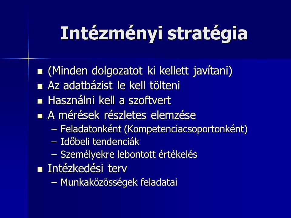 Intézményi stratégia (Minden dolgozatot ki kellett javítani) (Minden dolgozatot ki kellett javítani) Az adatbázist le kell tölteni Az adatbázist le kell tölteni Használni kell a szoftvert Használni kell a szoftvert A mérések részletes elemzése A mérések részletes elemzése –Feladatonként (Kompetenciacsoportonként) –Időbeli tendenciák –Személyekre lebontott értékelés Intézkedési terv Intézkedési terv –Munkaközösségek feladatai