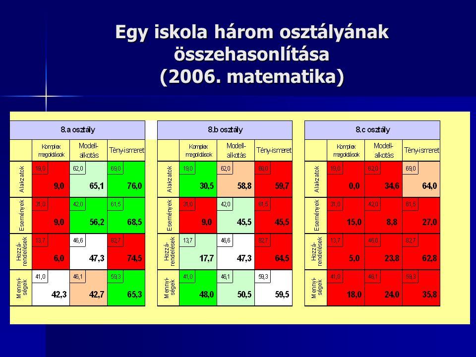 Egy iskola három osztályának összehasonlítása (2006. matematika)