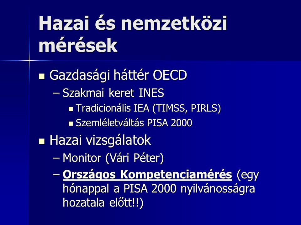 Hazai és nemzetközi mérések Gazdasági háttér OECD Gazdasági háttér OECD –Szakmai keret INES Tradicionális IEA (TIMSS, PIRLS) Tradicionális IEA (TIMSS, PIRLS) Szemléletváltás PISA 2000 Szemléletváltás PISA 2000 Hazai vizsgálatok Hazai vizsgálatok –Monitor (Vári Péter) –Országos Kompetenciamérés (egy hónappal a PISA 2000 nyilvánosságra hozatala előtt!!)
