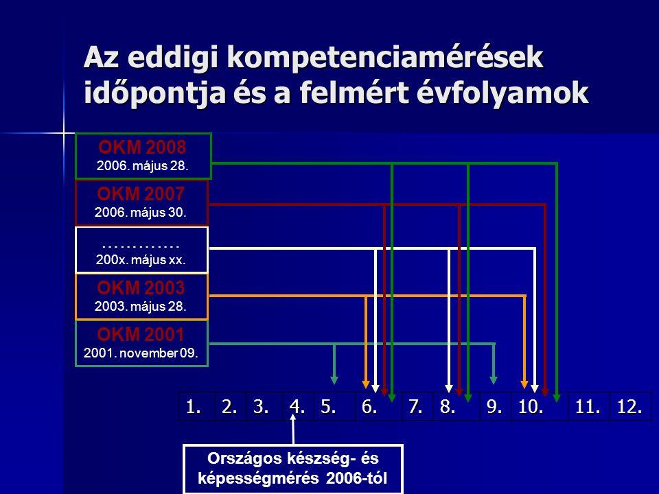 Az eddigi kompetenciamérések időpontja és a felmért évfolyamok 1.2.3.4.5.6.7.8.9.10.11.12.