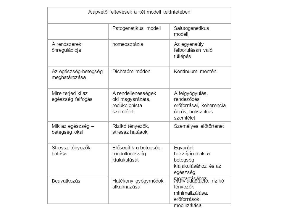 Alapvető feltevések a két modell tekintetében Patogenetikus modellSalutogenetikus modell A rendszerek önregulációja homeosztázisAz egyensúly felborulá