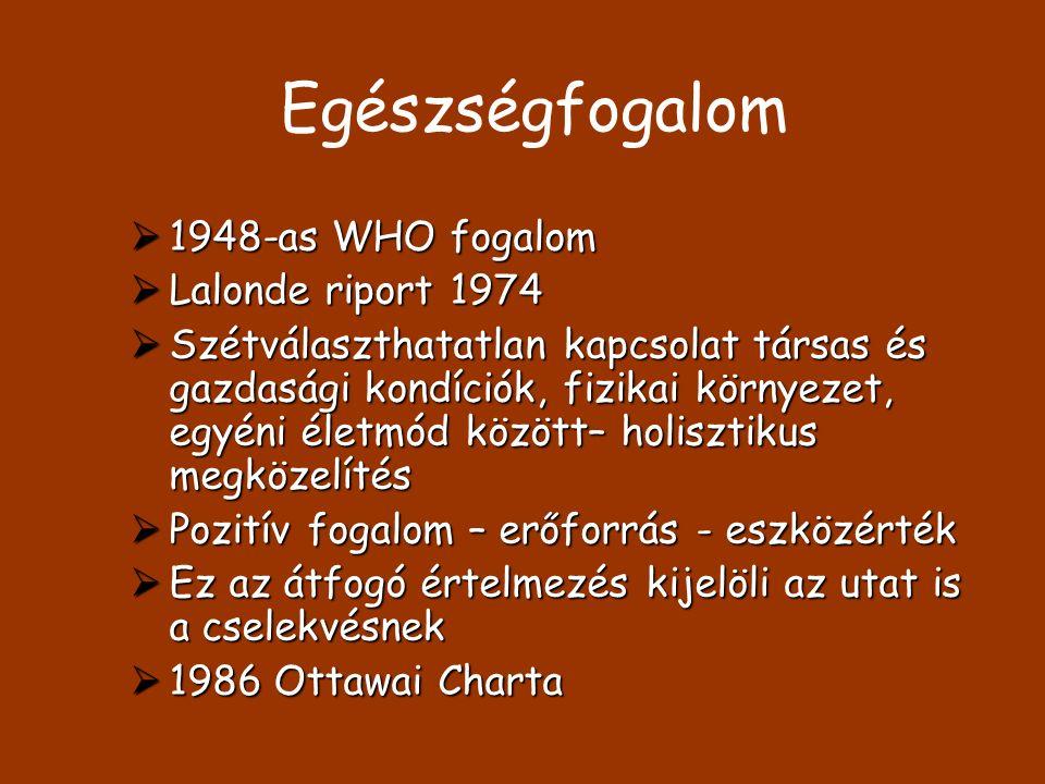 Egészségfogalom  1948-as WHO fogalom  Lalonde riport 1974  Szétválaszthatatlan kapcsolat társas és gazdasági kondíciók, fizikai környezet, egyéni é