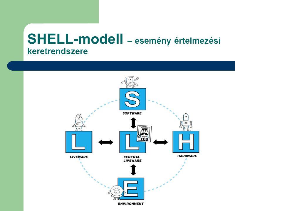 SHELL-modell – esemény értelmezési keretrendszere