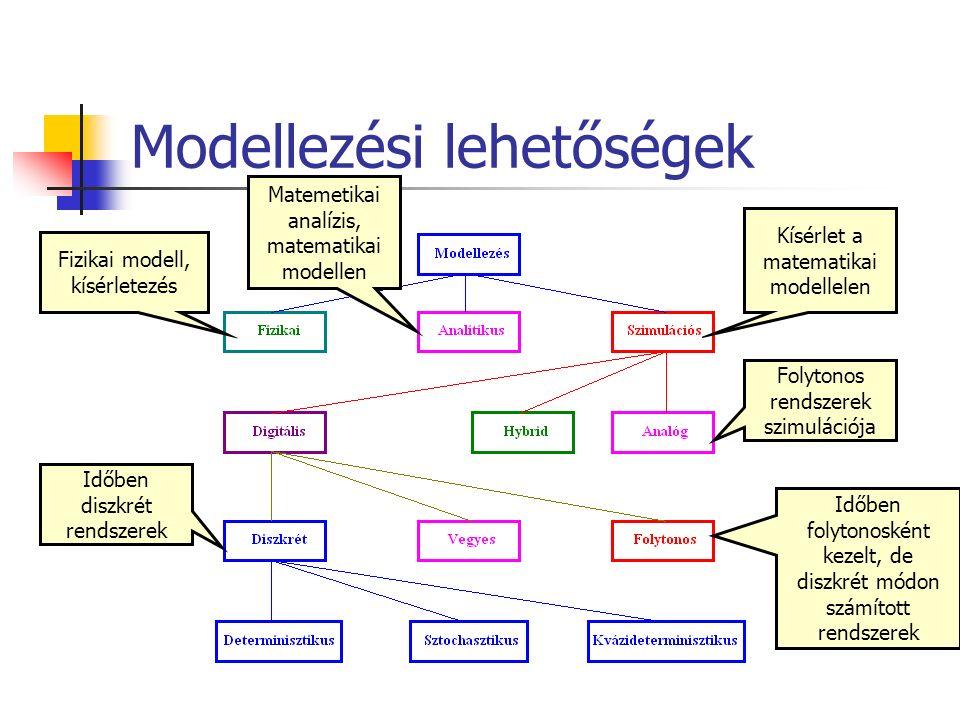 Modellezési lehetőségek Fizikai modell, kísérletezés Matemetikai analízis, matematikai modellen Kísérlet a matematikai modellelen Folytonos rendszerek szimulációja Időben diszkrét rendszerek Időben folytonosként kezelt, de diszkrét módon számított rendszerek