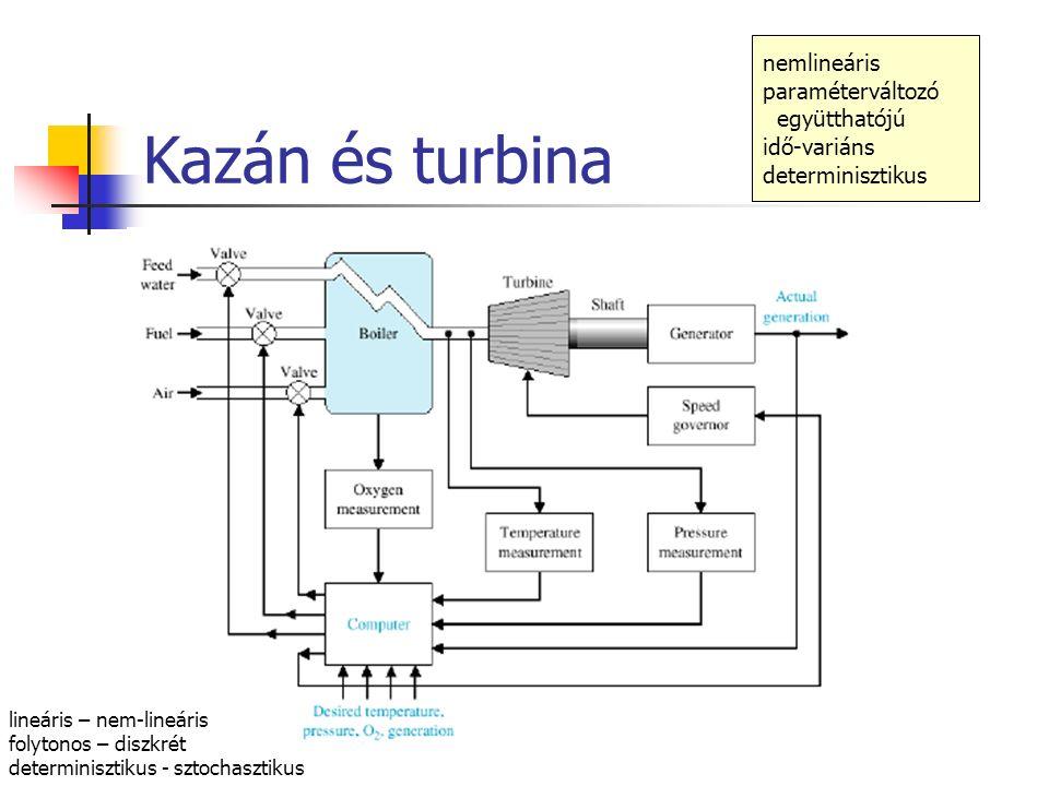 Kazán és turbina nemlineáris paraméterváltozó együtthatójú idő-variáns determinisztikus lineáris – nem-lineáris folytonos – diszkrét determinisztikus - sztochasztikus