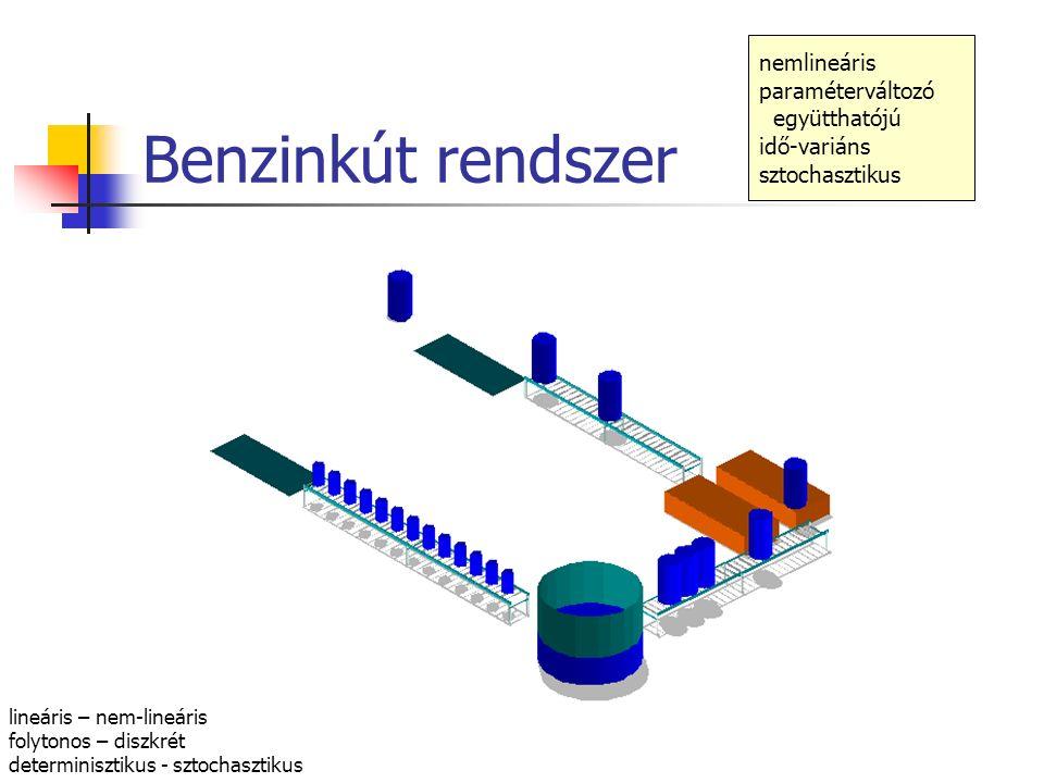 Benzinkút rendszer nemlineáris paraméterváltozó együtthatójú idő-variáns sztochasztikus lineáris – nem-lineáris folytonos – diszkrét determinisztikus - sztochasztikus