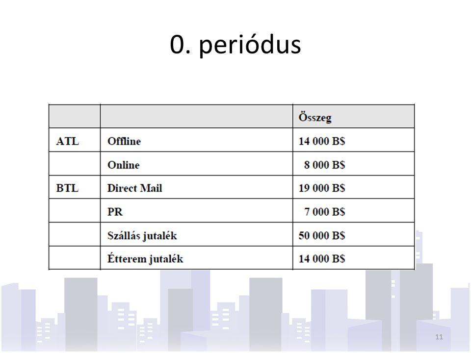 0. periódus 11