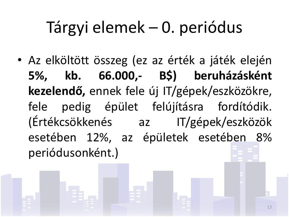 Tárgyi elemek – 0. periódus Az elköltött összeg (ez az érték a játék elején 5%, kb. 66.000,- B$) beruházásként kezelendő, ennek fele új IT/gépek/eszkö
