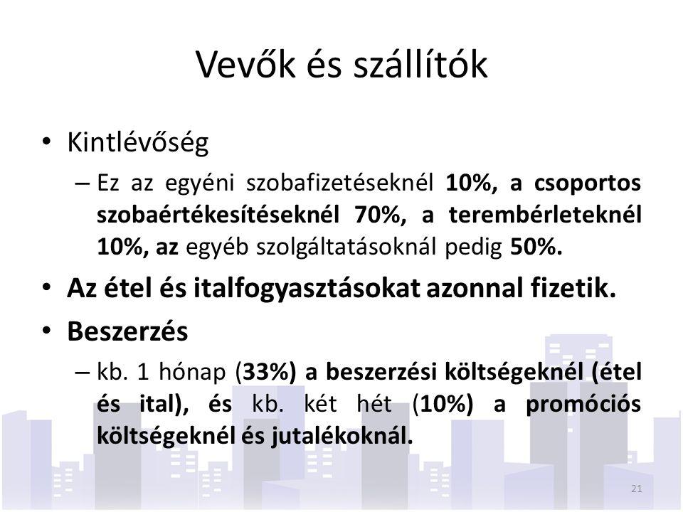 Vevők és szállítók Kintlévőség – Ez az egyéni szobafizetéseknél 10%, a csoportos szobaértékesítéseknél 70%, a terembérleteknél 10%, az egyéb szolgáltatásoknál pedig 50%.
